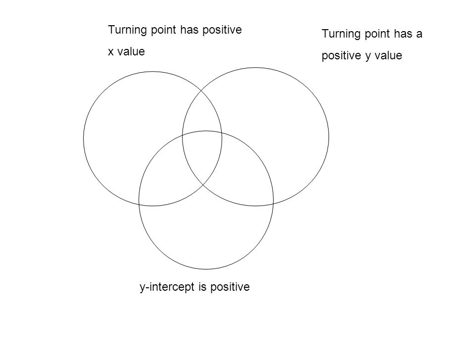 Turning point has positive x value Turning point has a positive y value y-intercept is positive