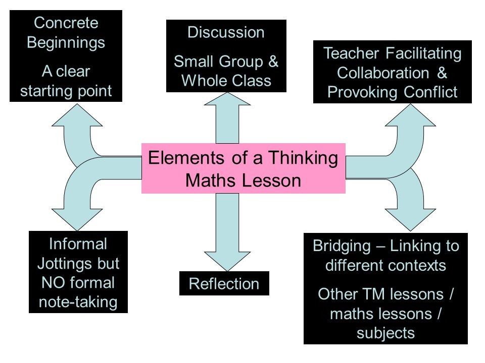 Elements of a Thinking Maths Lesson Concrete Beginnings A clear starting point Informal Jottings but NO formal note-taking Bridging – Linking to different contexts Other TM lessons / maths lessons / subjects Teacher Facilitating Collaboration & Provoking Conflict Discussion Small Group & Whole Class Reflection