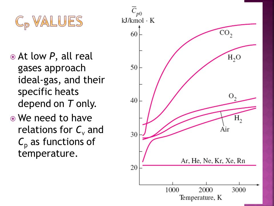 At low P, all real gases approach ideal-gas, and their specific heats depend on T only. We need to have relations for C v and C p as functions of temp