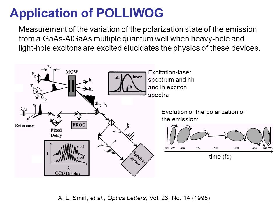 POLLIWOG (POLarization-Labeled Interference vs. Wavelength for Only a Glint*) * Glint = a very weak, very short pulse of light Unpolarized light doesn
