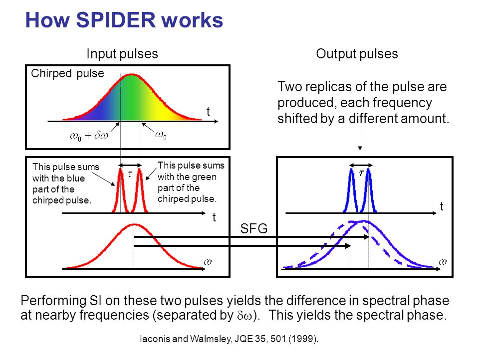 Using spectral interferometry to measure a pulse without a reference pulse: SPIDER If we perform spectral interferometry between a pulse and itself, t