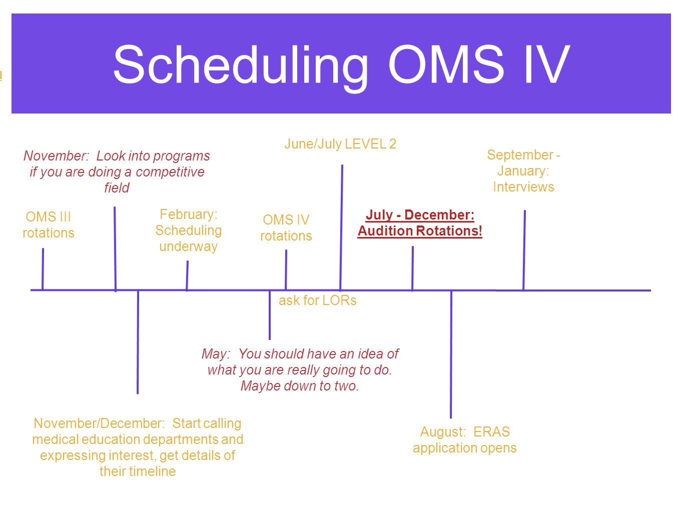 Scheduling OMS IV ask for LORs November: Look into programs if you are doing a competitive field September - January: Interviews OMS III rotations ROTATION.