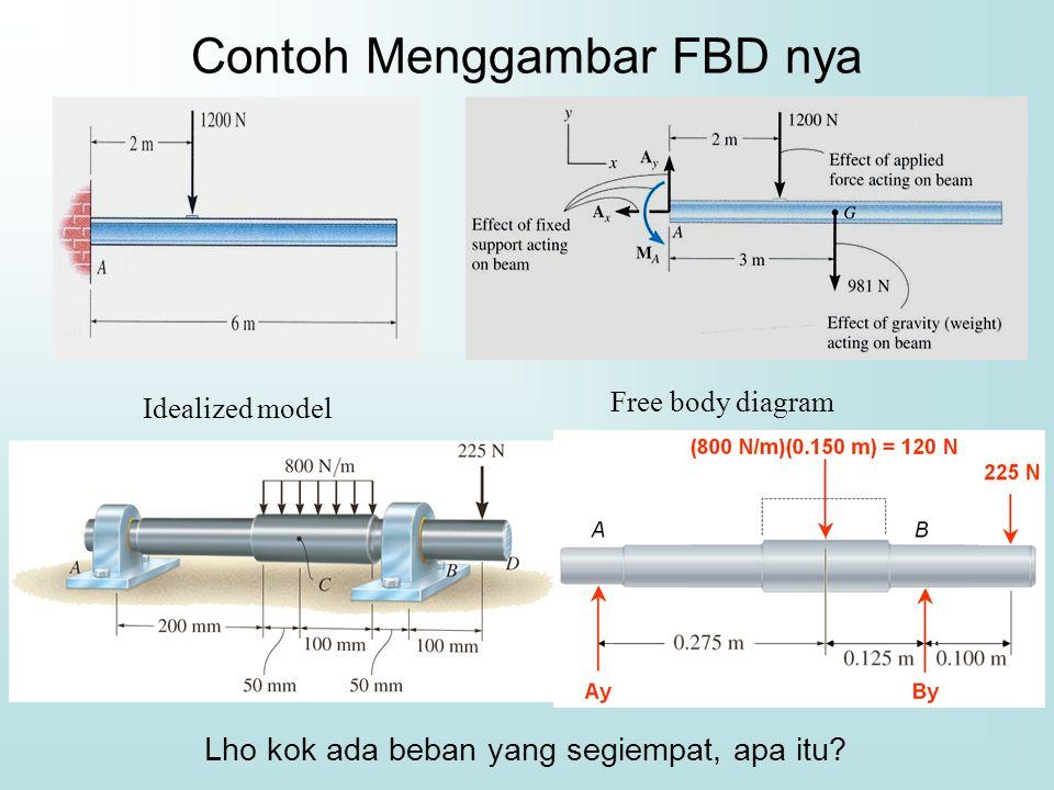 Contoh Menggambar FBD nya Idealized model Free body diagram Lho kok ada beban yang segiempat, apa itu?