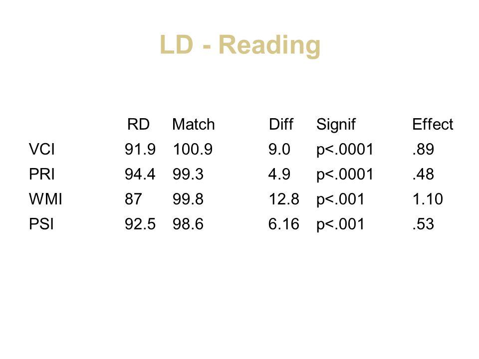 LD - Reading RD Match DiffSignifEffect VCI91.9100.99.0p<.0001.89 PRI94.499.34.9p<.0001.48 WMI8799.812.8p<.0011.10 PSI92.598.66.16p<.001.53