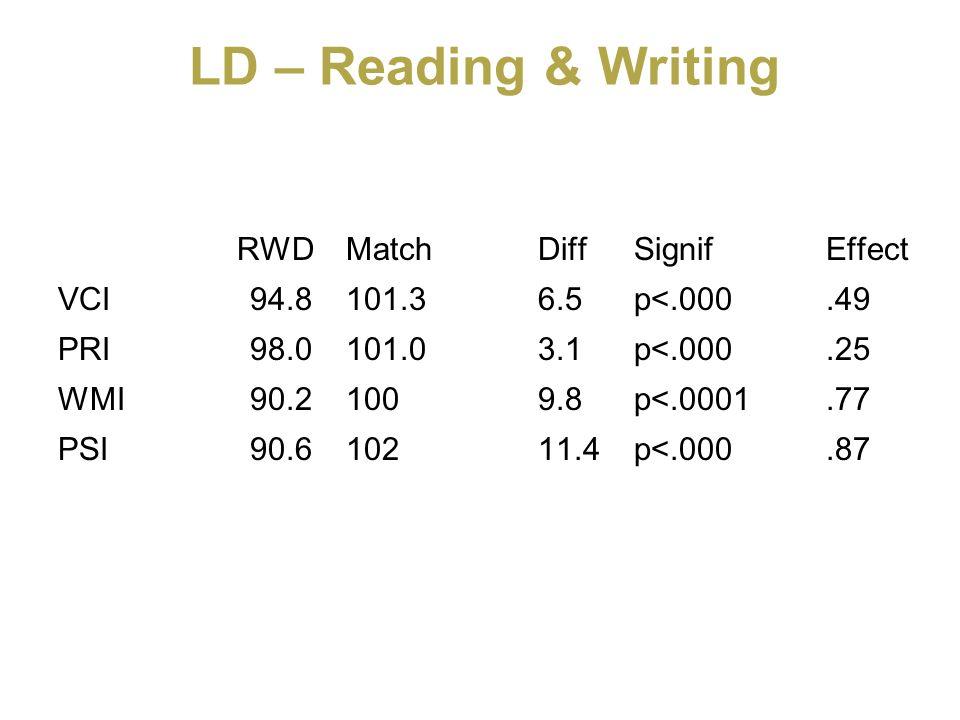 LD – Reading & Writing RWDMatchDiffSignifEffect VCI94.8101.36.5p<.000.49 PRI98.0101.03.1p<.000.25 WMI90.21009.8p<.0001.77 PSI90.610211.4p<.000.87