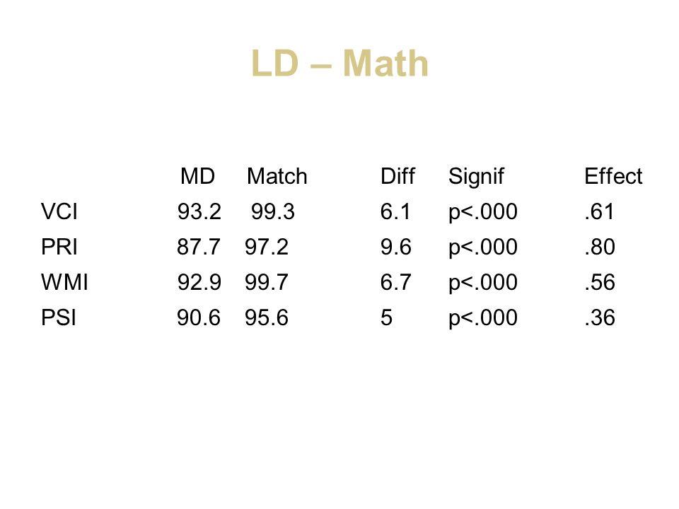 LD – Math MD MatchDiffSignifEffect VCI 93.2 99.36.1p<.000.61 PRI87.7 97.29.6p<.000.80 WMI 92.999.76.7p<.000.56 PSI90.695.65p<.000.36