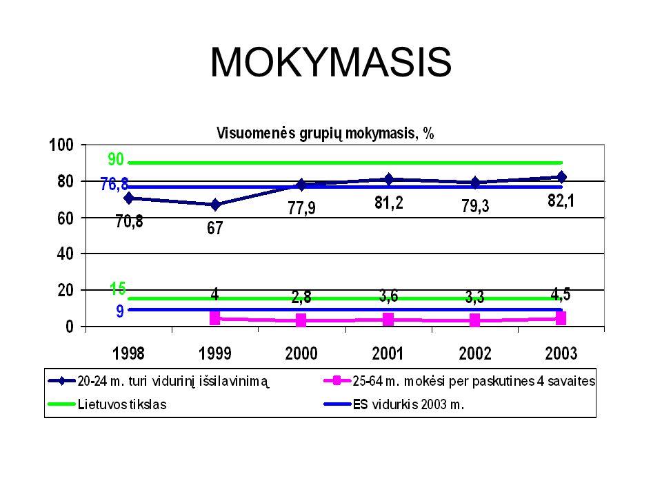 MOKYMASIS