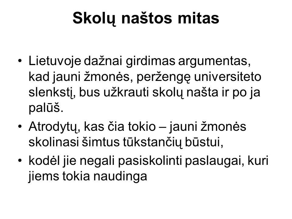 Skolų naštos mitas Lietuvoje dažnai girdimas argumentas, kad jauni žmonės, peržengę universiteto slenkstį, bus užkrauti skolų našta ir po ja palūš.