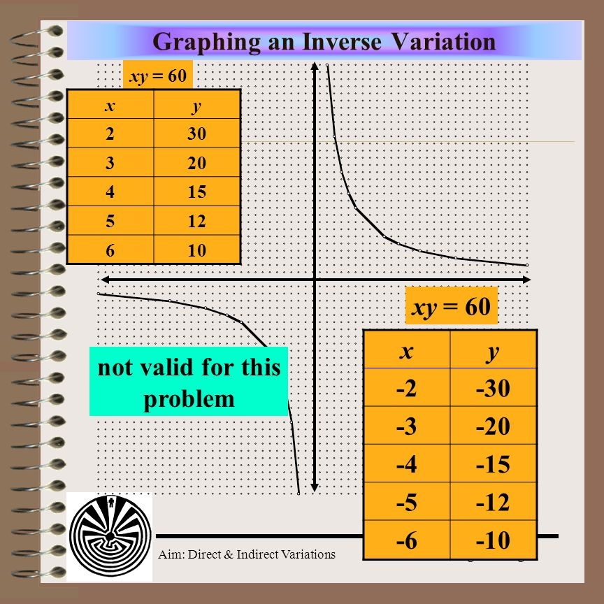 Aim: Direct & Indirect Variations Course: Alg. 2 & Trig. Graphing an Inverse Variation xy = 60 x days y workers 230 320 415 512 610 The graph of an in