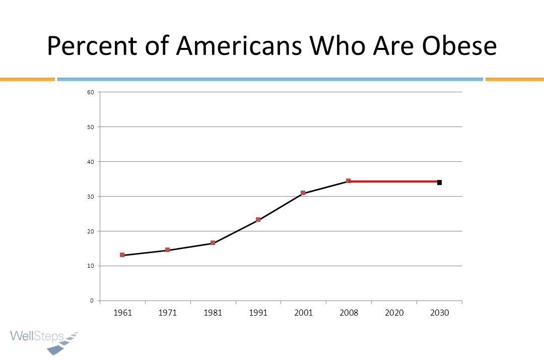 Percent of Americans Who Are Obese