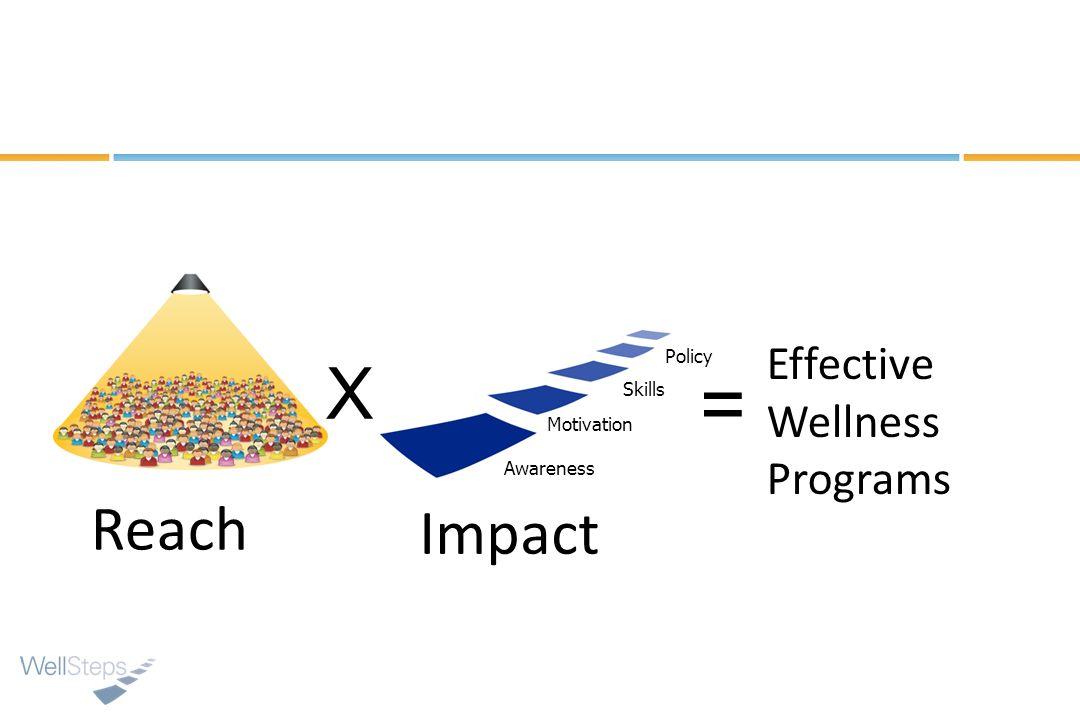 X Awareness Motivation Skills Policy = Effective Wellness Programs Reach Impact