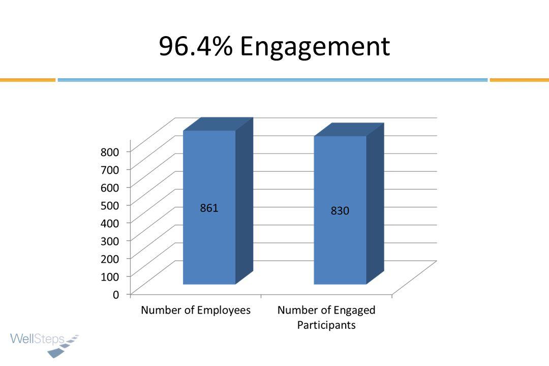 96.4% Engagement