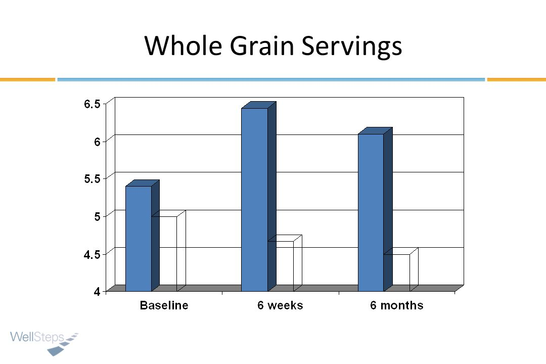 Whole Grain Servings