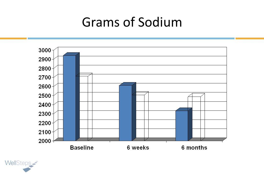 Grams of Sodium