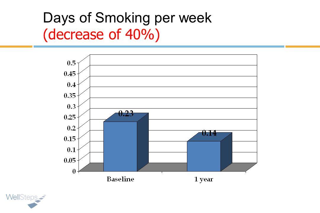 Days of Smoking per week (decrease of 40%)