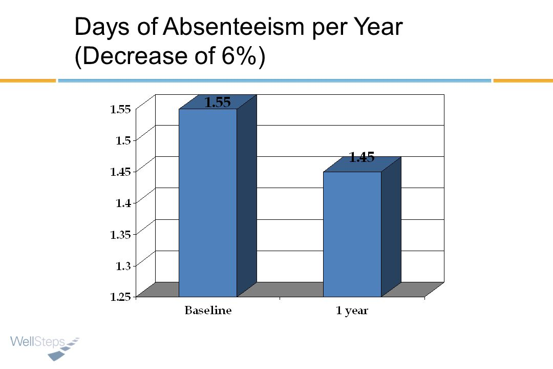 Days of Absenteeism per Year (Decrease of 6%)