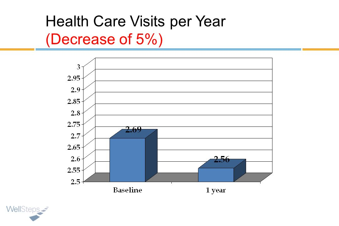 Health Care Visits per Year (Decrease of 5%)
