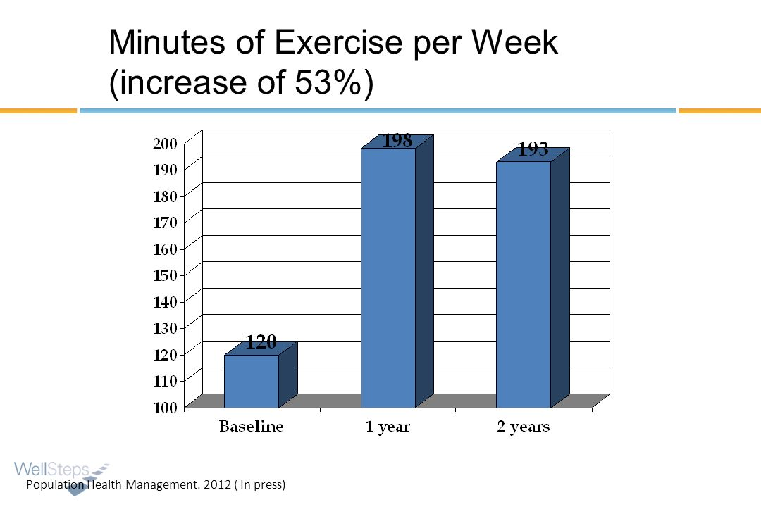 Minutes of Exercise per Week (increase of 53%) Population Health Management. 2012 ( In press)