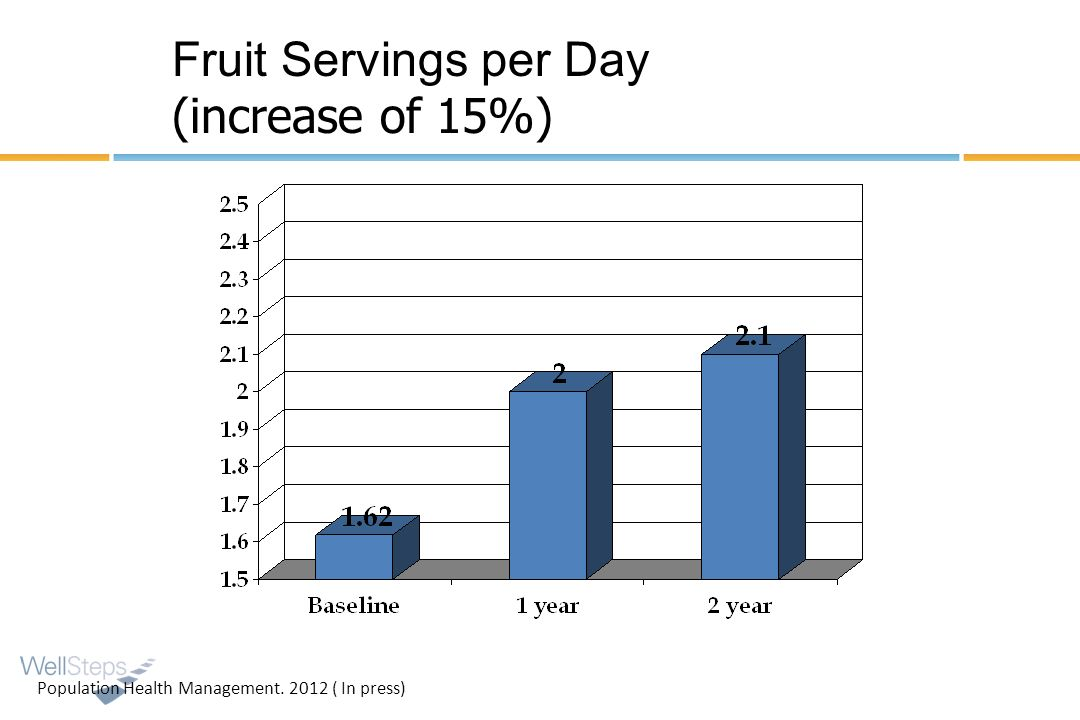 Fruit Servings per Day (increase of 15%) Population Health Management. 2012 ( In press)