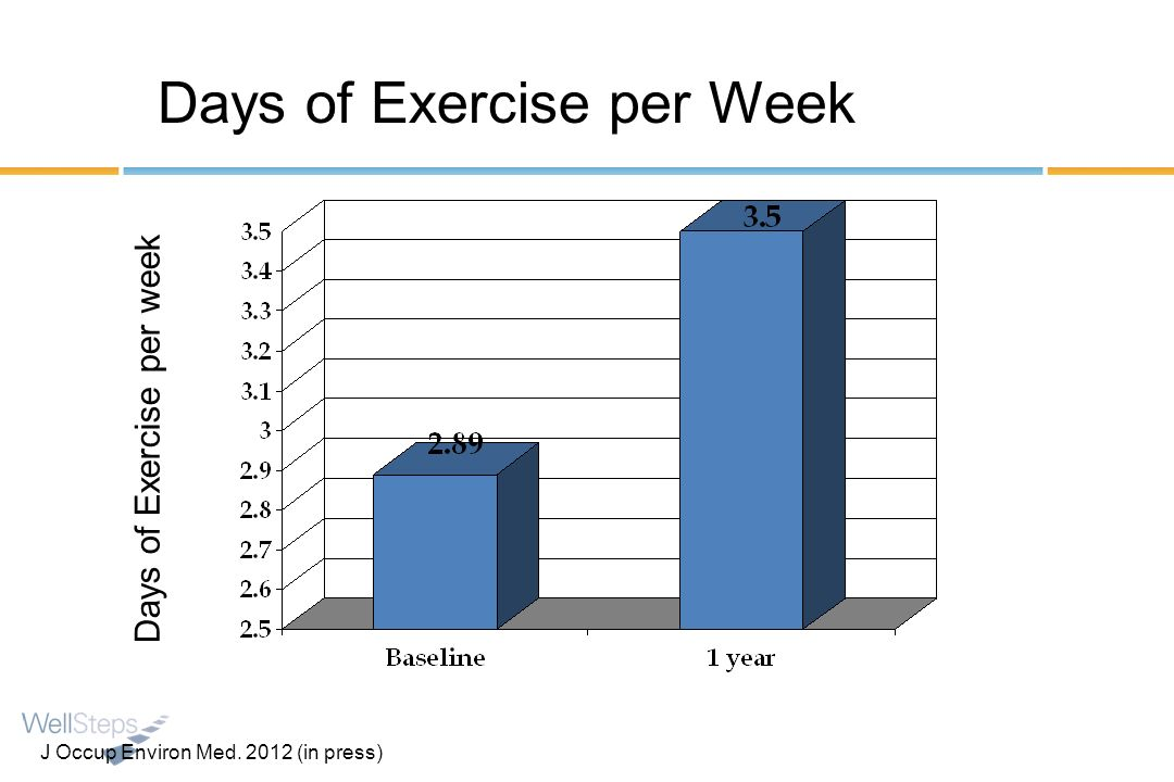 Days of Exercise per week Days of Exercise per Week J Occup Environ Med. 2012 (in press)
