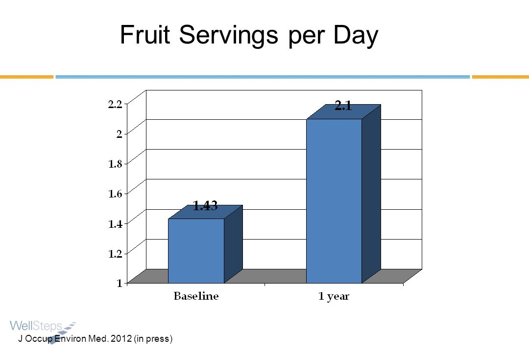 Fruit Servings per Day J Occup Environ Med. 2012 (in press)