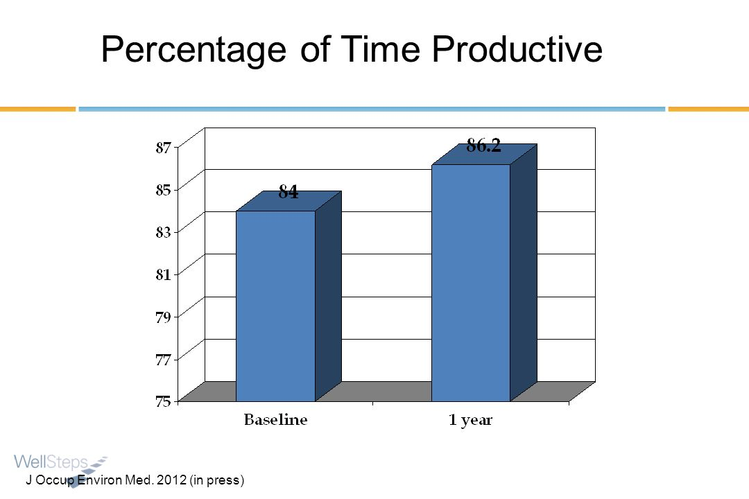Percentage of Time Productive J Occup Environ Med. 2012 (in press)
