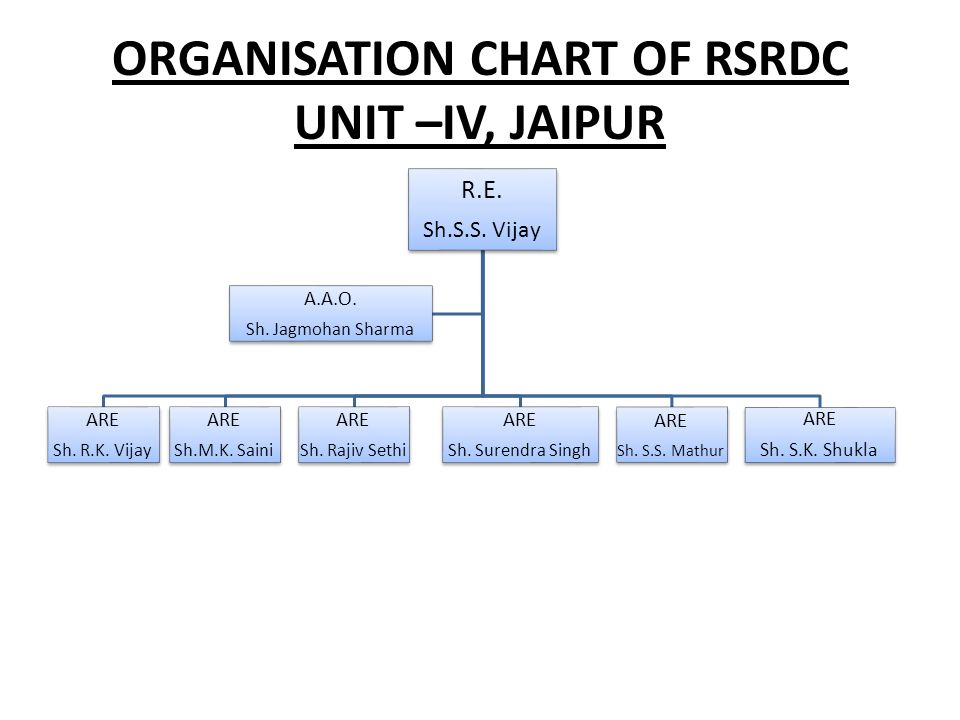 ORGANISATION CHART OF RSRDC UNIT –IV, JAIPUR R.E. Sh.S.S. Vijay ARE Sh. R.K. Vijay ARE Sh.M.K. Saini ARE Sh. Rajiv Sethi ARE Sh. Surendra Singh ARE Sh
