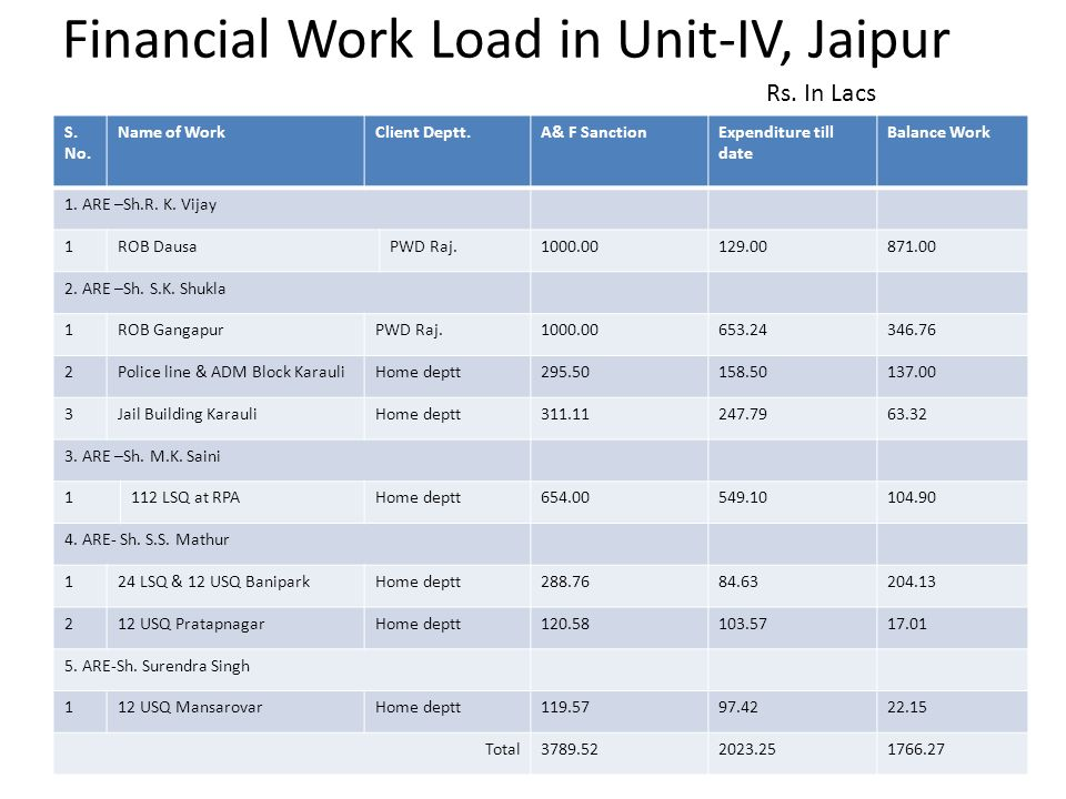 Financial Work Load in Unit-IV, Jaipur S. No. Name of WorkClient Deptt.A& F SanctionExpenditure till date Balance Work 1. ARE –Sh.R. K. Vijay 1ROB Dau
