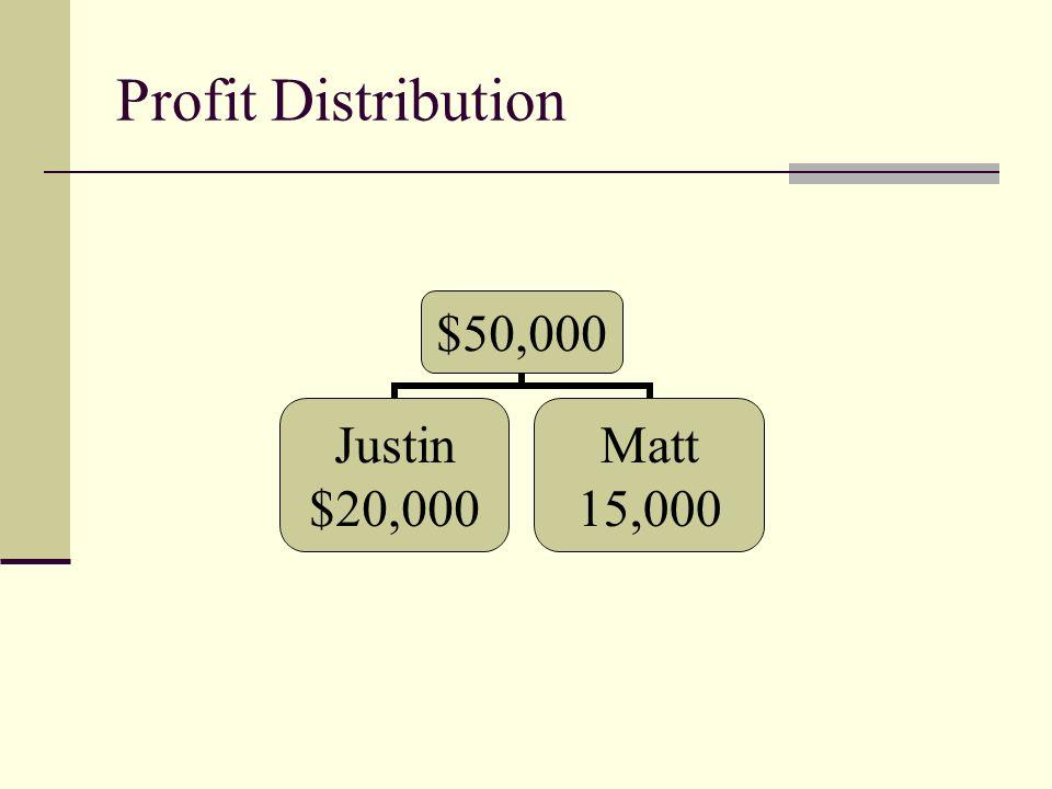 Profit Distribution $50,000 Justin $20,000 Matt 15,000