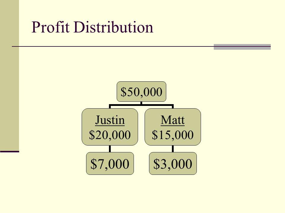 Profit Distribution $50,000 Justin $20,000 $7,000 Matt $15,000 $3,000