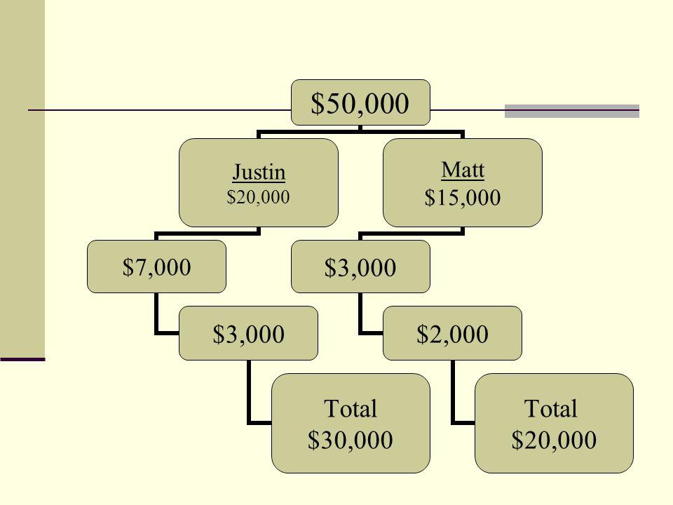 $50,000 Justin $20,000 $7,000 $3,000 Total $30,000 Matt $15,000 $3,000 $2,000 Total $20,000