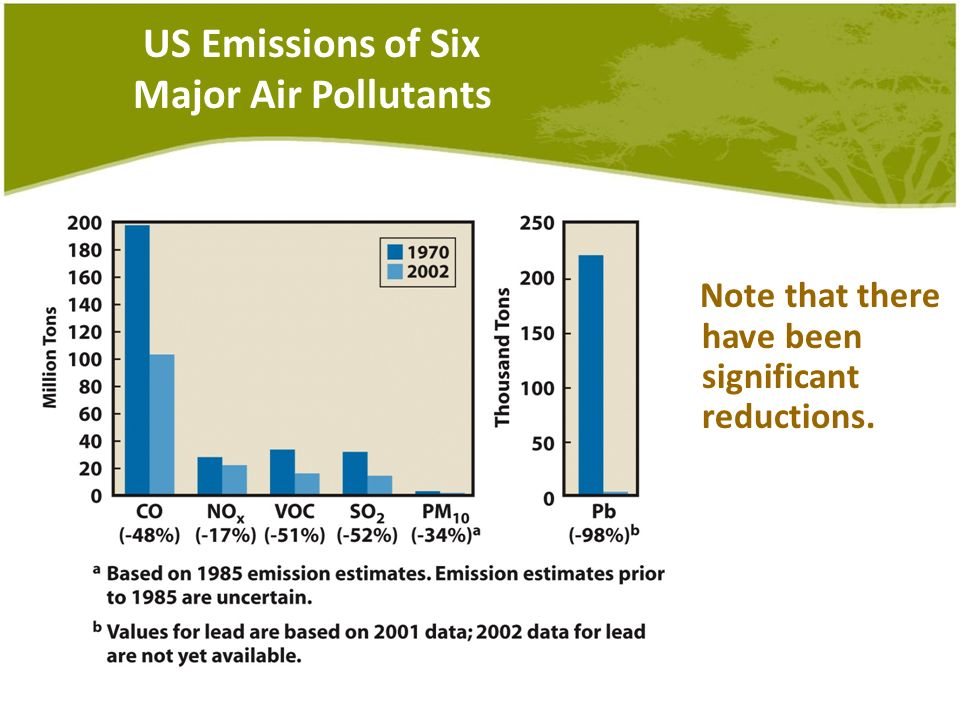 US Emissions of Six Major Air Pollutants Note that there have been significant reductions.