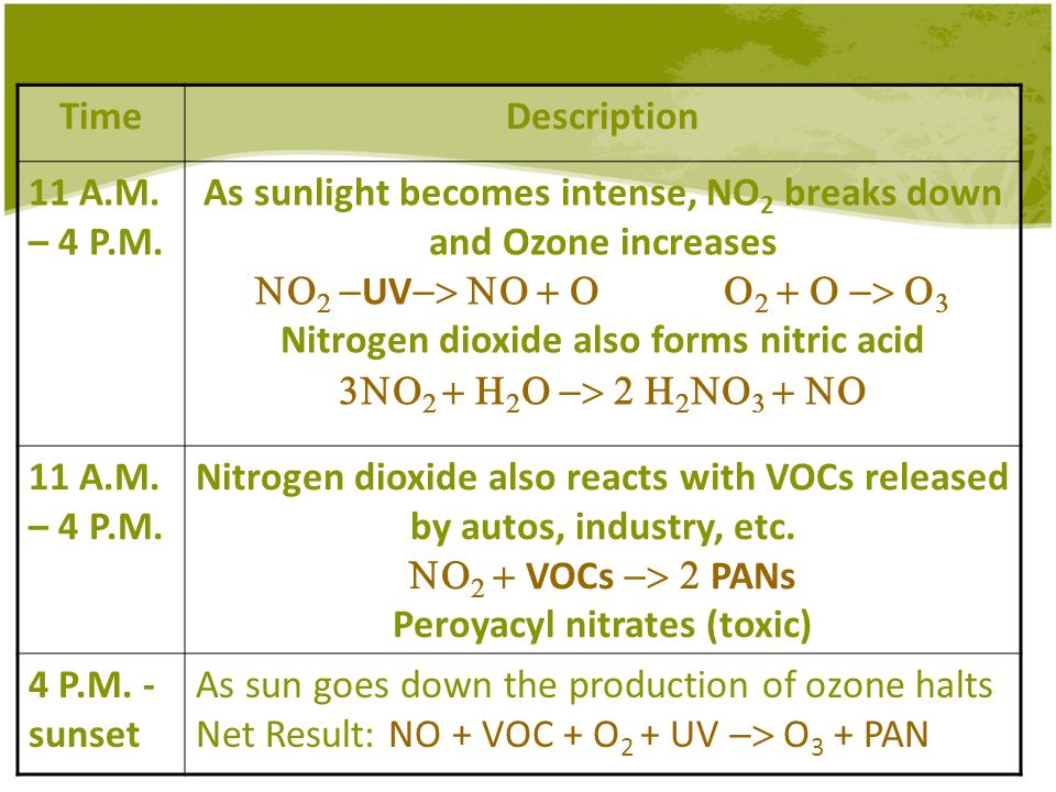TimeDescription 11 A.M. – 4 P.M. As sunlight becomes intense, NO 2 breaks down and Ozone increases UV Nitrogen dioxide also forms nitric acid 11 A.M.