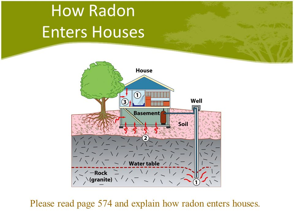 How Radon Enters Houses Please read page 574 and explain how radon enters houses.