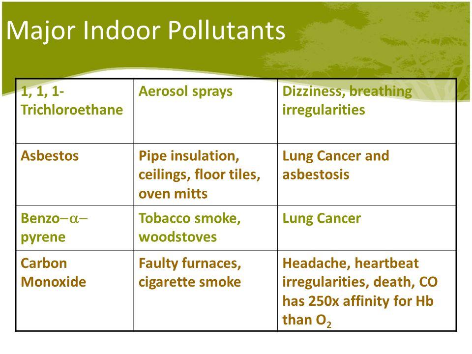 Major Indoor Pollutants 1, 1, 1- Trichloroethane Aerosol spraysDizziness, breathing irregularities AsbestosPipe insulation, ceilings, floor tiles, ove
