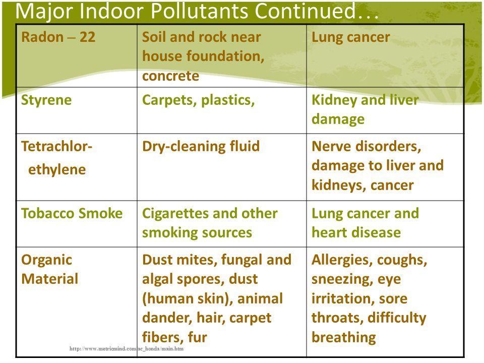 http://www.metricmind.com/ac_honda/main.htm Radon – 22Soil and rock near house foundation, concrete Lung cancer StyreneCarpets, plastics,Kidney and li