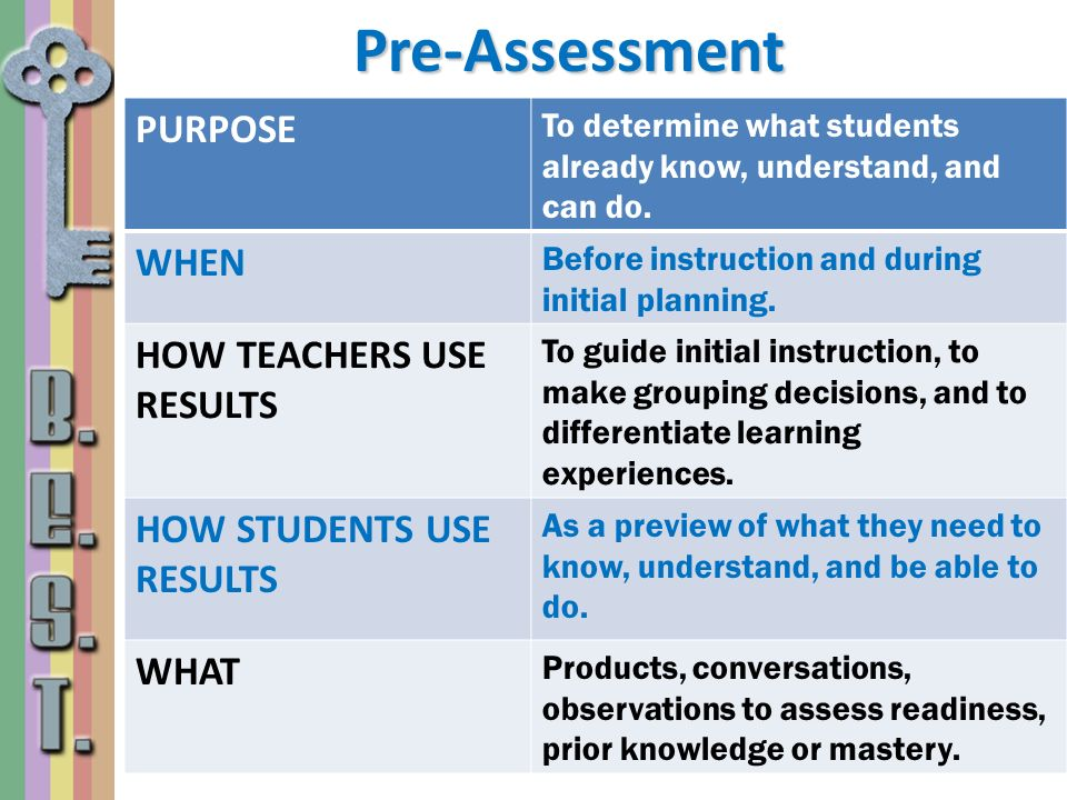 Pre-Assessment PURPOSE To determine what students already know, understand, and can do. WHEN Before instruction and during initial planning. HOW TEACH