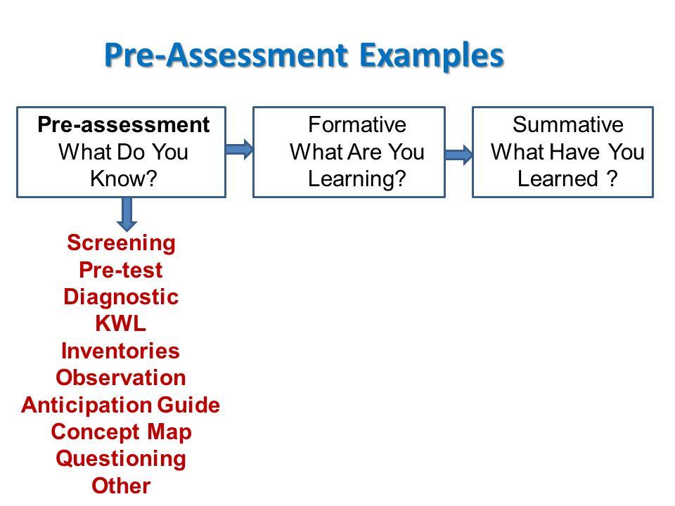 Pre-Assessment Examples Pre-Assessment Examples Pre-assessment What Do You Know? Formative What Are You Learning? Summative What Have You Learned ? Sc