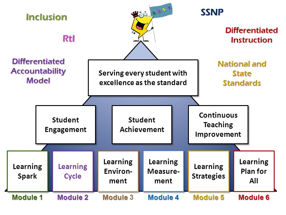 Learning Spark Learning Cycle Learning Environ- ment Learning Measure- ment Learning Strategies Learning Plan for All Student Engagement Student Achie