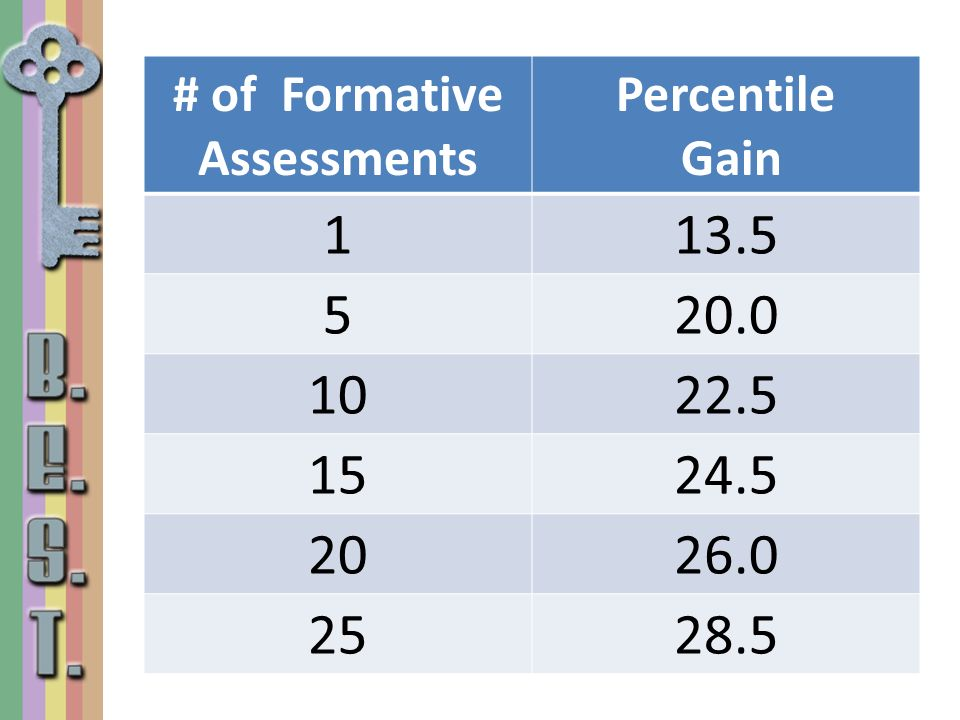 # of Formative Assessments Percentile Gain 113.5 520.0 1022.5 1524.5 2026.0 2528.5