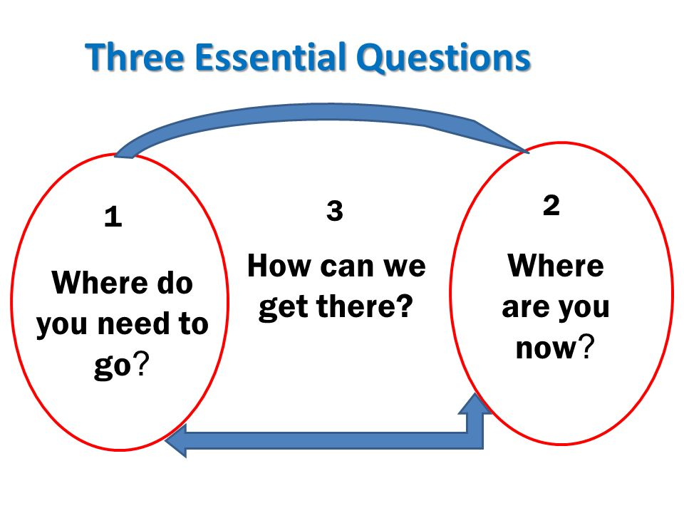 Three Essential Questions Where are you now ? How can we get there? 1 2 3 Where do you need to go ?
