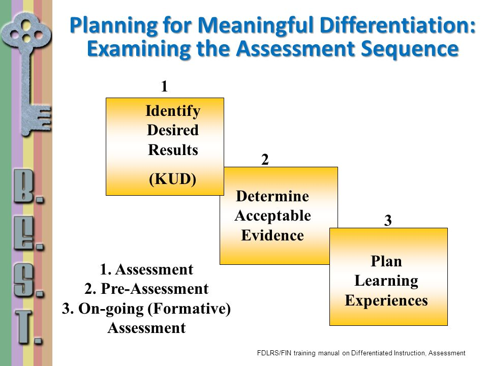 1. Assessment 2. Pre-Assessment 3. On-going (Formative) Assessment Identify Desired Results (KUD) Determine Acceptable Evidence 1 2 Plan Learning Expe