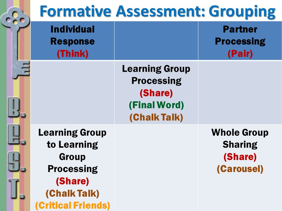 Formative Assessment: Grouping Individual Response (Think) Partner Processing (Pair) Learning Group Processing (Share) (Final Word) (Chalk Talk) Learn
