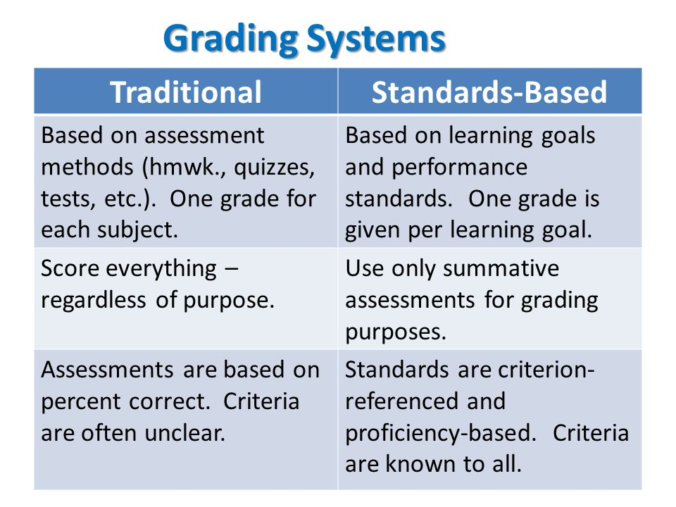 Grading Systems TraditionalStandards-Based Based on assessment methods (hmwk., quizzes, tests, etc.). One grade for each subject. Based on learning go