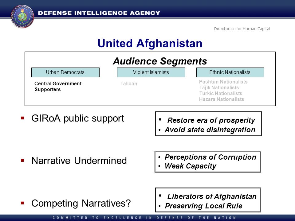 Directorate for Human Capital United Afghanistan GIRoA public support Narrative Undermined Competing Narratives? Urban DemocratsViolent IslamistsEthni