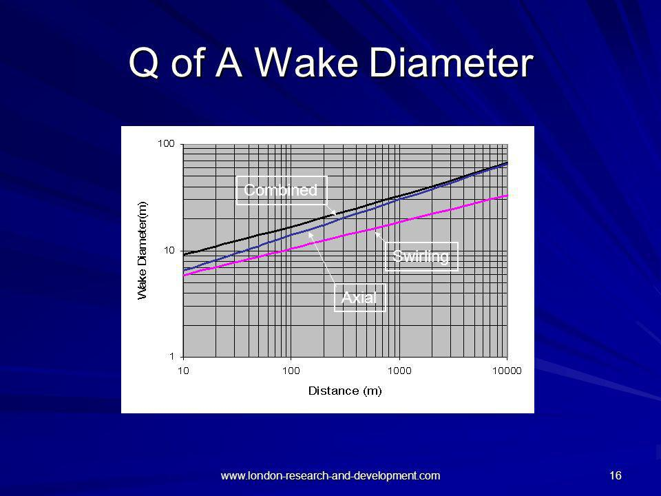www.london-research-and-development.com 16 Q of A Wake Diameter Axial Swirling Combined