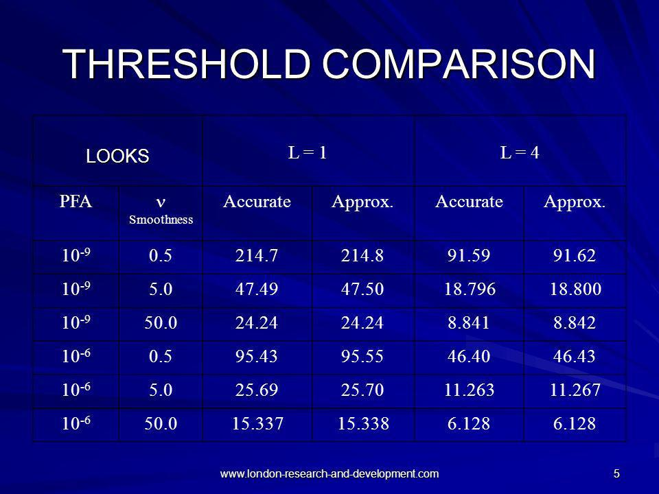 www.london-research-and-development.com 5 THRESHOLD COMPARISON LOOKS L = 1L = 4 PFA Smoothness AccurateApprox.AccurateApprox. 10 -9 0.5214.7214.891.59