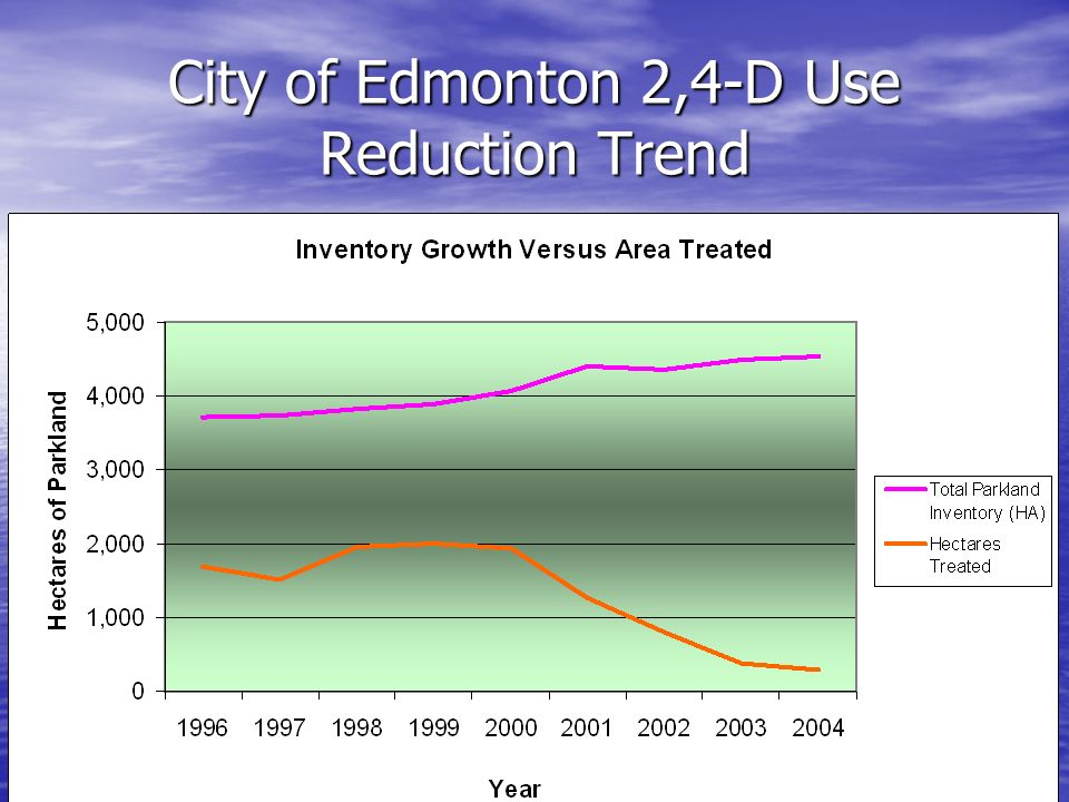 City of Edmonton 2,4-D Use Reduction Trend