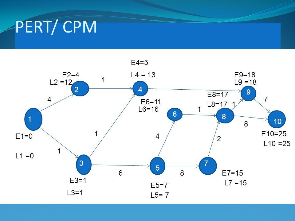 PERT/ CPM PERT network 1 2 3 4 1 4 5 6 8 7 9 10 1 11 1 1 6161 4 1 1 2121 8181 8181 7171 E1=0 E2=4 E3=1 E4=5 E5=7 E6=11 E7=15 E8=17 E9=18 E10=25 L10L L10 =25 L9 =18 L8=17 L7 =15 L6=16 L5= 7 L4 = 13 L3=1 L2 =12 L1 =0