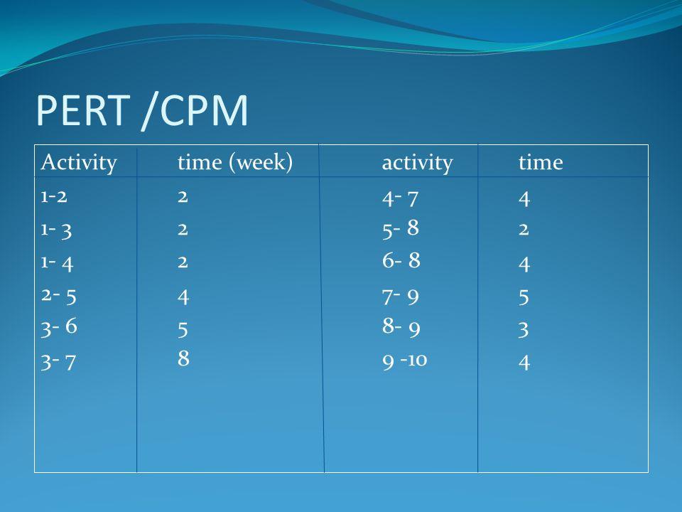 PERT /CPM Activitytime (week)activitytime 1-224- 74 1- 325- 82 1- 426- 84 2- 547- 95 3- 658- 93 3- 789 -104